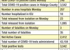 Three more people died from complications related to COVID-19; 248 people test positive for the virus
