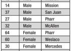 Ten more people in Hidalgo County test positive for COVID-19